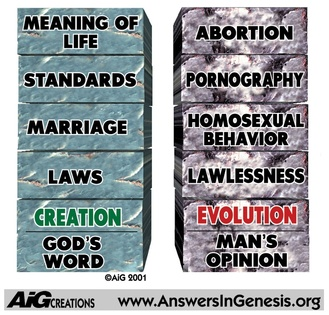 Building blocks. God's Word -> Creation -> laws -> marriage -> standards -> meaning of life. Man's opinion -> evolution -> lawlessness -> homosexual behavior -> pornography -> abortion. AiGCreations www.AnswersinGenesis.org