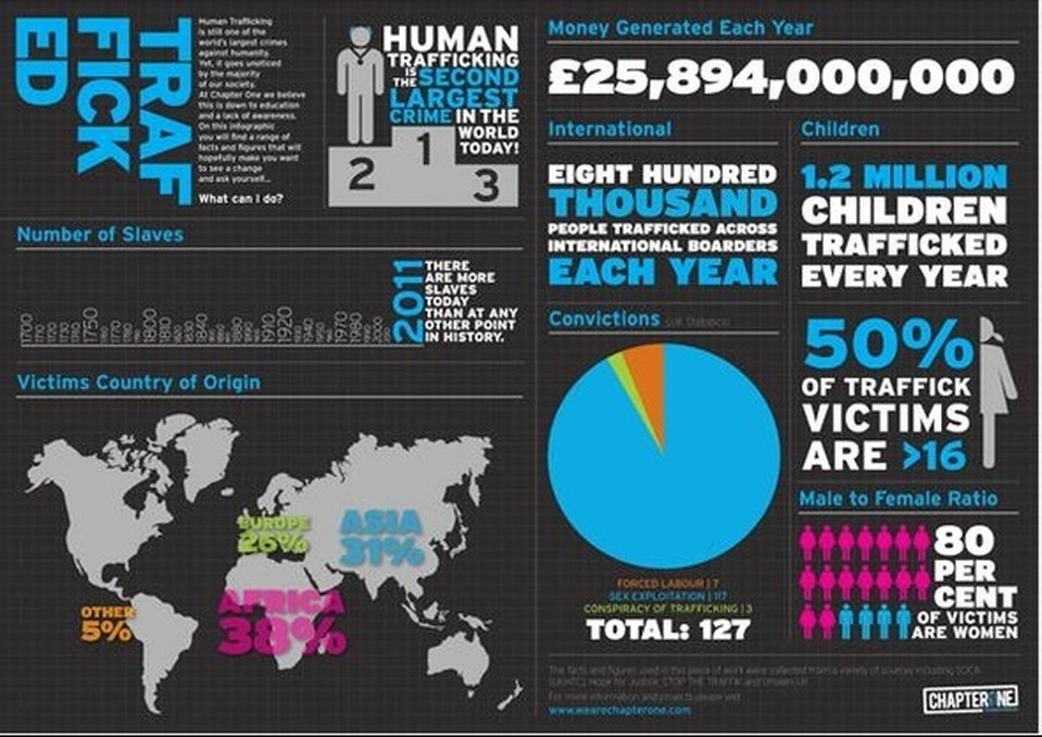 TRAFFICKED. Human trafficking is still one of the world's largest crimes against humanity. Yet, it goes unnoticed by the majority of our society. At Chapter One we believe this is down(?) to education and a lack of awareness. On this infographic you will find a range of facts and figures that will hopefully make you want to see a change and ask yourself... What can I do? / Human trafficking is the second largest crime in the world today! / 2011 There are more slaves today than at any other point in history. / Victims Country of Origin Europe 26%, Asia 31%, Africa 38%, Other 5% / Money Generated Each Year £25,894,000,000 / International: Eight hundred thousand people trafficked across international borders each year / Children 1.2 million children trafficked every year / Convictions (per year?): Forced labour 7, sex exploitation 97, conspiracy of trafficking 3, Total: 127 / 50% of trafficking victims are >16 / Male to female ratio: 80 percent of victims are women / The facts and figures used in this