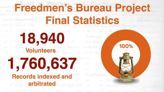 Freedmen's Bureau Project Final Statistics: 18,940 Volunteers, 1,760,637 Records indexed and arbitrated